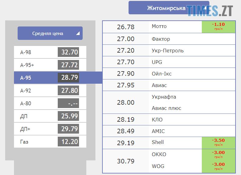 Screenshot 12 3 - Гривня продовжує зростати: курс валют та ціни на паливо станом на 25 вересня
