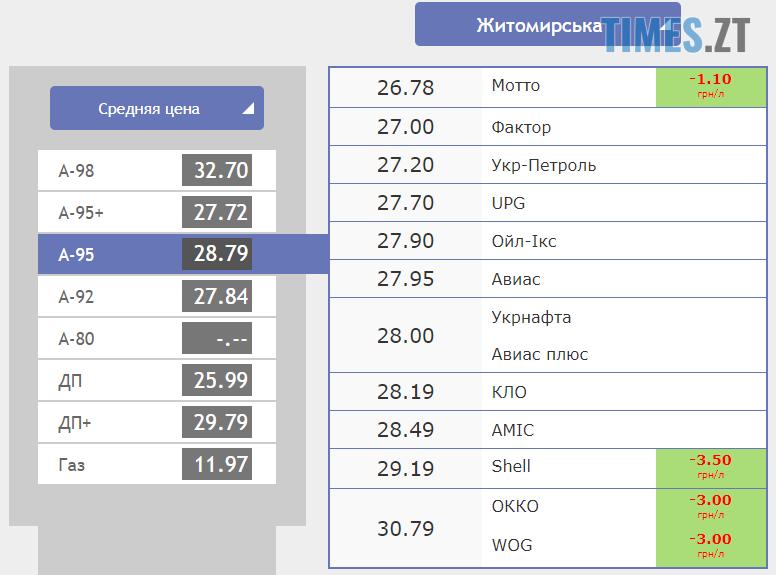 Screenshot 14 3 - Гривня продовжує бити рекорди: курс валют та ціни на паливо станом на 26 вересня