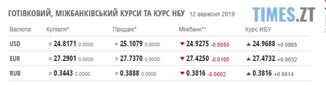 Screenshot 15 1 - Падіння долару було нетривалим: курс валют та ціни на паливо станом на 12 вересня