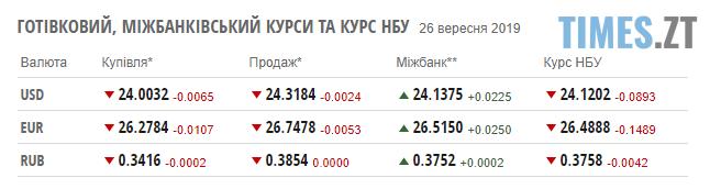 Screenshot 15 3 - Гривня продовжує бити рекорди: курс валют та ціни на паливо станом на 26 вересня
