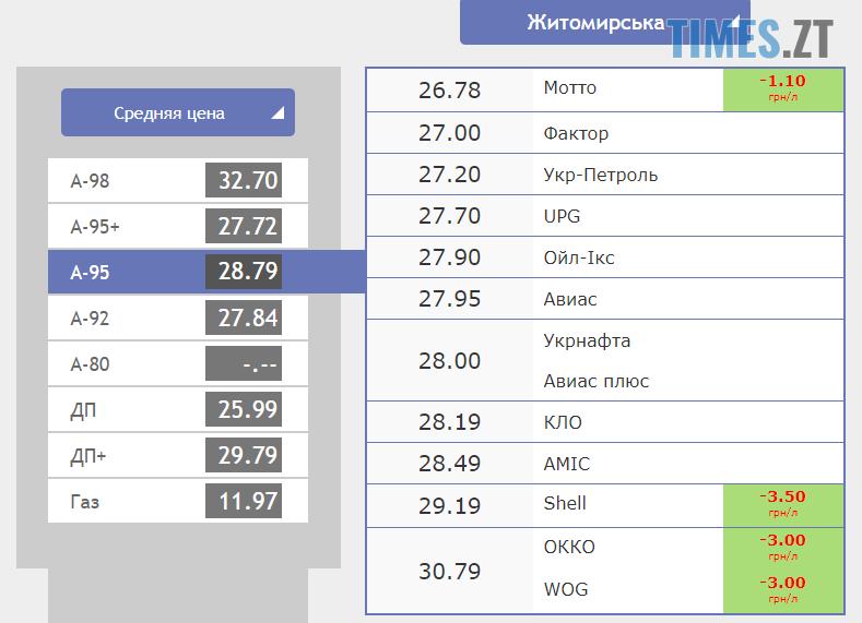 Screenshot 20 2 - Гривня трохи опустилася: курс валют та ціни на паливо на 27 вересня