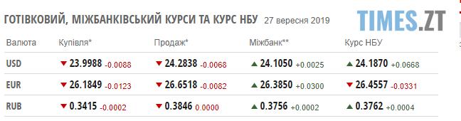Screenshot 21 2 - Гривня трохи опустилася: курс валют та ціни на паливо на 27 вересня