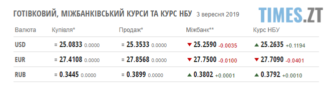 Screenshot 28 - Гривня продовжує падати: курс валют та ціни на паливо станом на 4 вересня