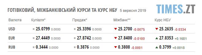 Screenshot 37 - Гривня не здається: курс валют та ціни на паливо станом на 5 вересня