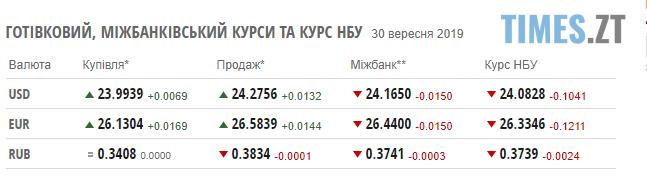 Screenshot 6 6 - Гривня продовжує зростати та бити рекорди: курс валют та ціни на паливо станом на 30 вересня