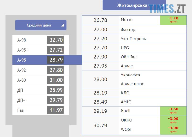 Screenshot 8 5 - Гривня продовжує зміцнювати позиції: курс валют та ціни на паливо станом на 24 вересня
