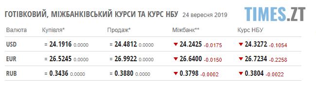 Screenshot 9 4 - Гривня продовжує зміцнювати позиції: курс валют та ціни на паливо станом на 24 вересня