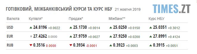 Screenshot 1 4 - Гривня різко впала: курс валют та ціни на паливо станом на 21 жовтня
