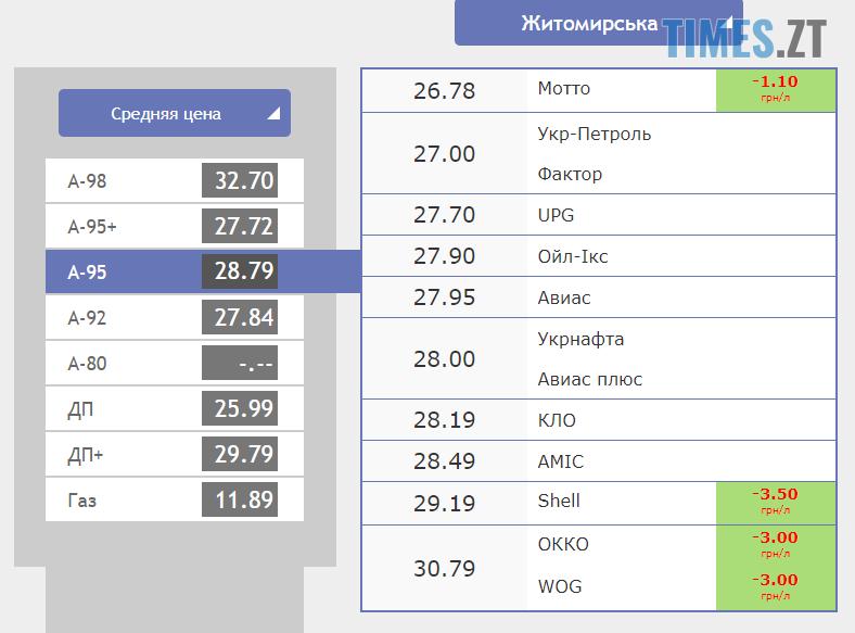 Screenshot 1 - Курс валют та ціни на паливо станом на 3 жовтня
