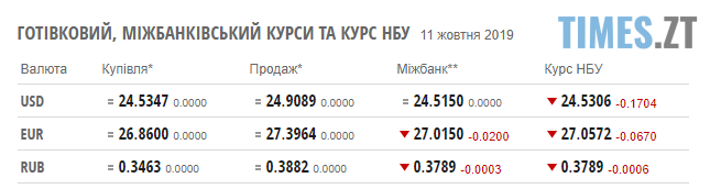 Screenshot 10 1 - Гривня знову почала зростати: курс валют та ціни на паливо станом на 11 жовтня