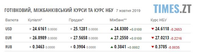 Screenshot 10 - Американський долар знову дешевшає: курс валют та ціни на паливо станом на 7 жовтня