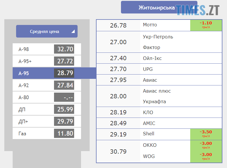 Screenshot 11 1 - Гривня знову почала зростати: курс валют та ціни на паливо станом на 11 жовтня
