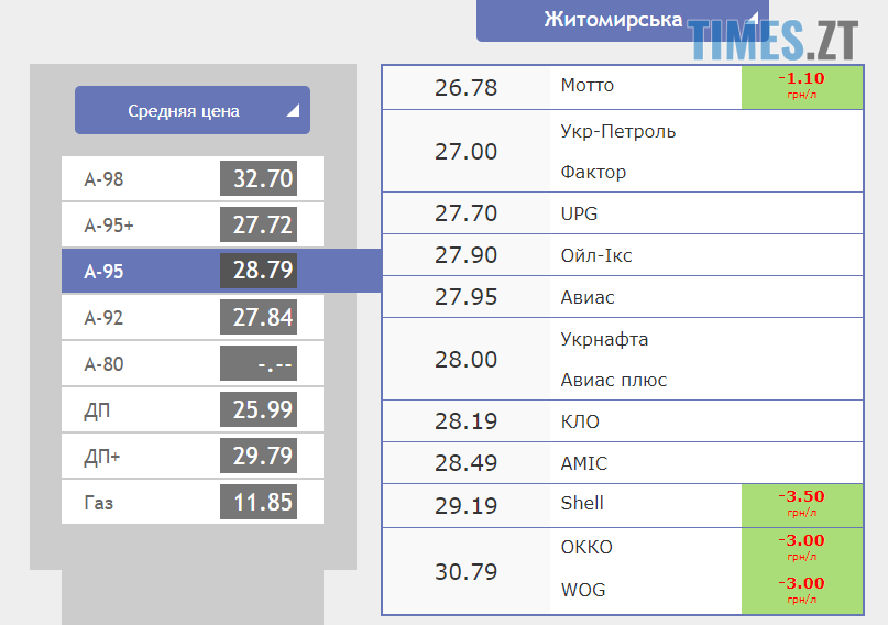 Screenshot 11 - Американський долар знову дешевшає: курс валют та ціни на паливо станом на 7 жовтня