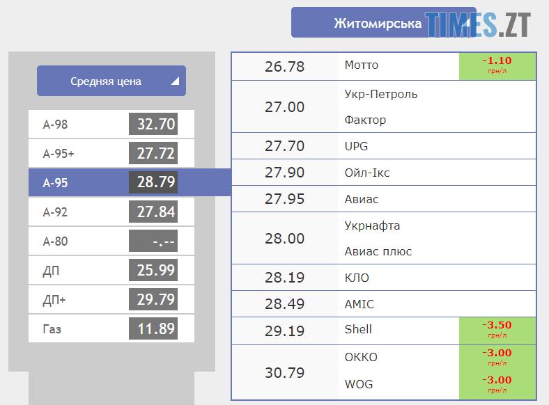Screenshot 15 - Курс валют та ціни на паливо станом на 1 жовтня