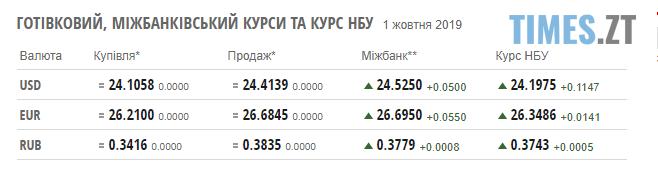 Screenshot 16 - Курс валют та ціни на паливо станом на 1 жовтня
