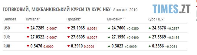 Screenshot 2 1 - Курс гривні істотно знизився: курс валют та ціни на паливо станом на 8 жовтня