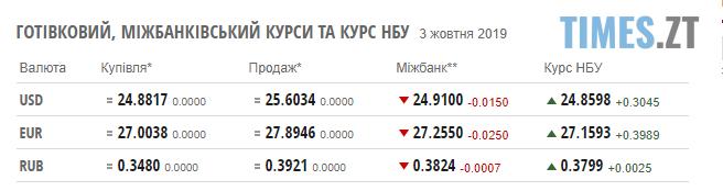 Screenshot 2 - Курс валют та ціни на паливо станом на 3 жовтня