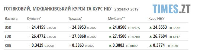 Screenshot 21 - Гривня різко впала: курс валют та ціни на паливо станом на 2 жовтня
