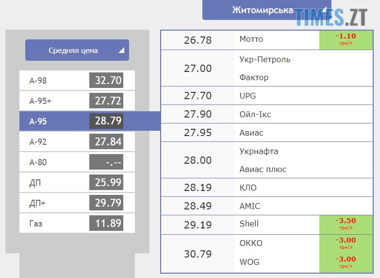 Screenshot 22 - Гривня різко впала: курс валют та ціни на паливо станом на 2 жовтня