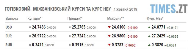"""Screenshot 4 - Гривня уповільнила своє """"падіння"""": курс валют та ціни на паливо станом на 4 жовтня"""