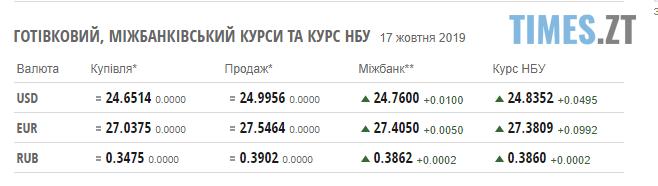 Screenshot 5 2 - Гривня продовжує дешевшати: курс валют та ціни на паливо станом на 17 жовтня