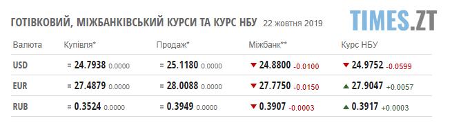 Screenshot 5 3 - Нацбанку вдалося зміцнити гривню: курс валют та ціни на паливо станом на 22 жовтня
