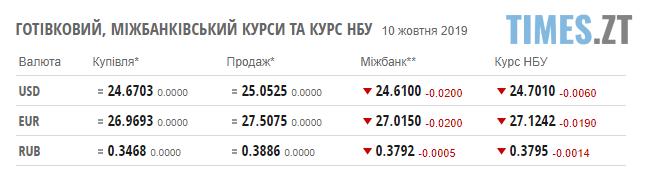 Screenshot 6 1 - Гривня не змінилася: курс валют та ціни на паливо станом на 10 жовтня