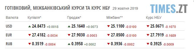 Screenshot 7 4 - Курс валют та ціни на паливо станом на 29 жовтня