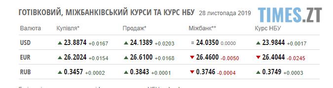 Screenshot 1 7 - Гривня впевнено тримає позицію: курс валют та ціни на паливо станом на 28 листопада