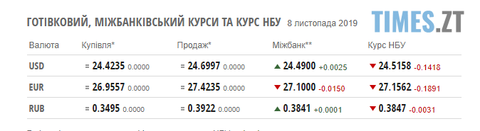 Screenshot 2 2 - Гривня впевнено тримає позиції: курс валют та ціни на паливо станом на 8 листопада