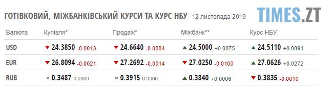 Screenshot 3 3 - Гривня тримає позиції: курс валют та ціни на паливо станом на 12 листопада