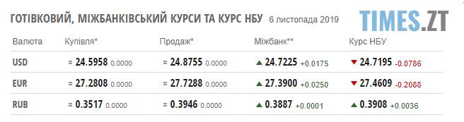Screenshot 4 1 - Гривня відновлює втрачені позиції: курс валют та ціни на паливо станом на 6 листопада
