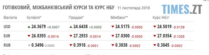 Screenshot 7 2 - Гривня поступово сповільнює зростання: курс валют та ціни на паливо станом на 11 листопада