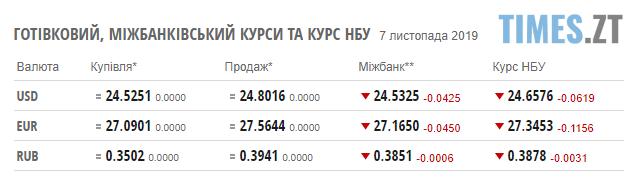 Screenshot 8 1 - Гривня й надалі міцнішає: курс валют та ціни на паливо станом на 7 листопада