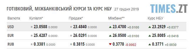 Screenshot 1 12 - Гривня різко втратила позицію: курс валют та ціни на паливо станом на 27 грудня