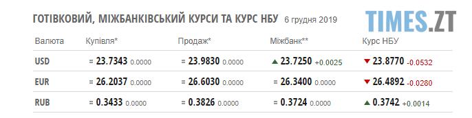 Screenshot 1 2 - Гривня продовжує зростати: курс валют та ціни на паливо у п'ятницю