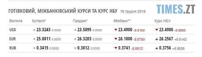 Screenshot 1 6 - Долар й надалі дешевшає: курс валют та ціни на паливо у понеділок