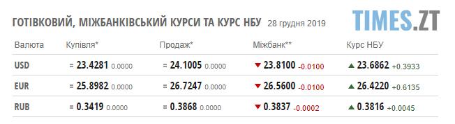 Screenshot 2 12 - До нового року курс долара залишиться незмінним