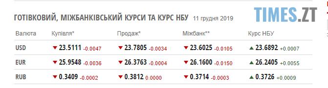 Screenshot 3 4 - Курс валют та ціни на паливо у середу: гривня зупинила своє зростання