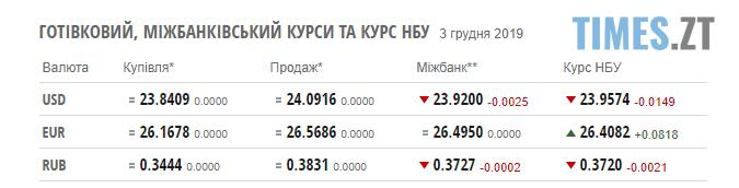Screenshot 3 - Курс валют та ціни на паливо станом на 3 грудня: гривня продовжує бити рекорди