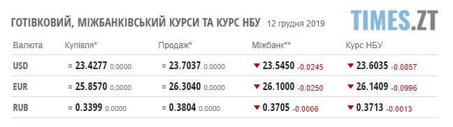 Screenshot 5 2 - Гривня повернулася до зростання: курс валют та ціни на паливо станом на 12 грудня