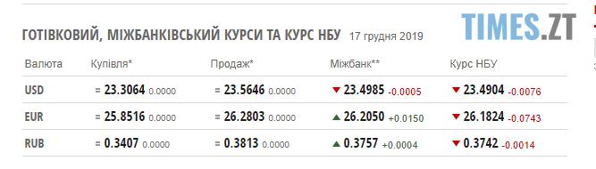 dl - Гривня зупинила зростання: курс валют та ціни на паливо у вівторок