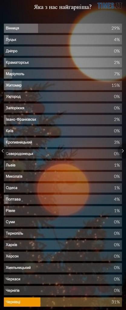 1577971523 224 417x1024 - Житомирська ялинка увійшла у ТОП-3 найгарніших новорічних дерев в Україні