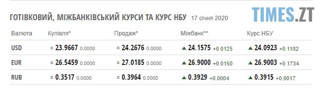 Screenshot 2 5 - Курси валют та ціни на паливо 17 січня: гривня опустилася