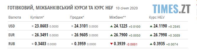Screenshot 3 1 - Гривня продовжує втрачати позиції: курс валют та ціни на паливо