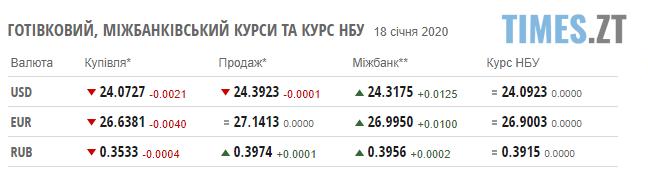 Screenshot 5 5 - Нацбанк повідомив курс валют на 20 січня