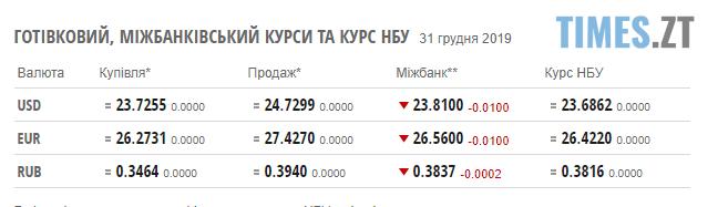 Screenshot 5 - Курс валют та ціни на паливо з настанням нового року залишилися незмінними