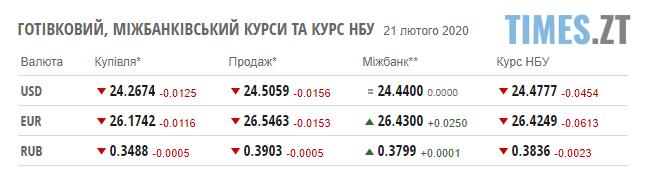 Screenshot 2 10 - Долар та євро здешевшали: курс валют та ціни на паливо 21 лютого