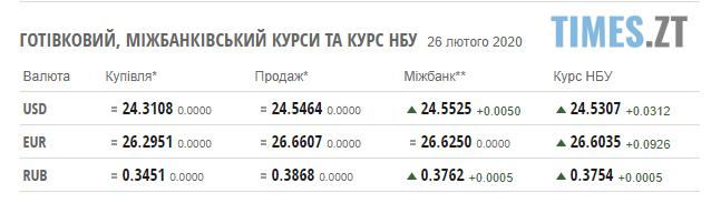 Screenshot 2 15 - Гривня й надалі втрачає позиції: курс валют та ціни на паливо