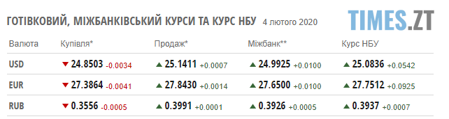 Screenshot 3 1 - Долар продовжує утримувати позиції: курс валют та ціни на паливо 4 лютого